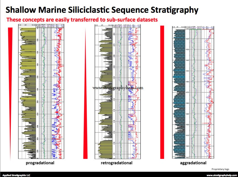 Correlation exercises stratigraphic GEOL342