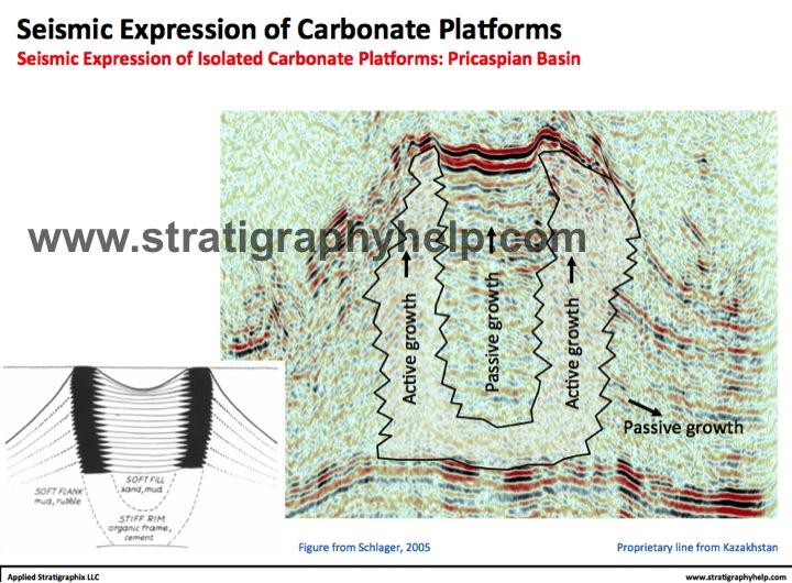 Carbonate Seismology Seismic