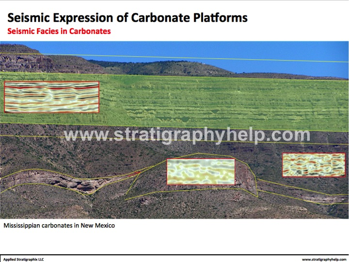 Seismic Expression of Carbonate Platforms
